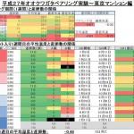 平成27年オオクワガタペアリング実験~東京マンション編