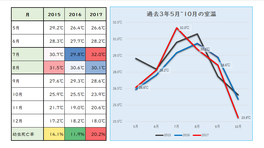 マガジン-201803-1-幼虫死亡率と温度