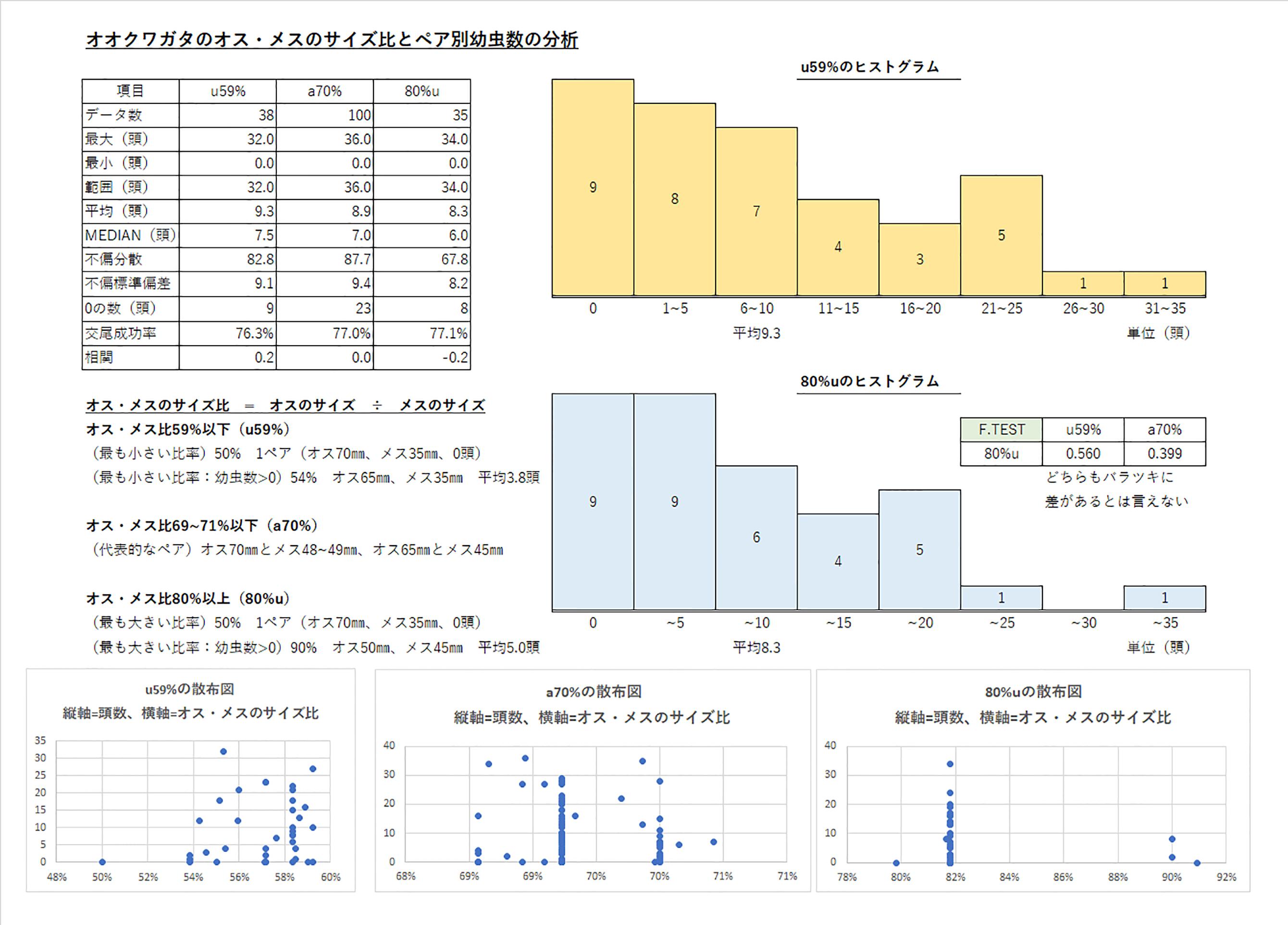 マガジン-201809-1-オオクワガタのオス・メスのサイズ比とペア別幼虫数の分析U